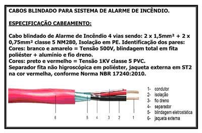 CABO FLEXÍVEL 2 VIAS 1,50MM² + 2 VIAS 0,75MM² CAPA VERMELHA - O METRO